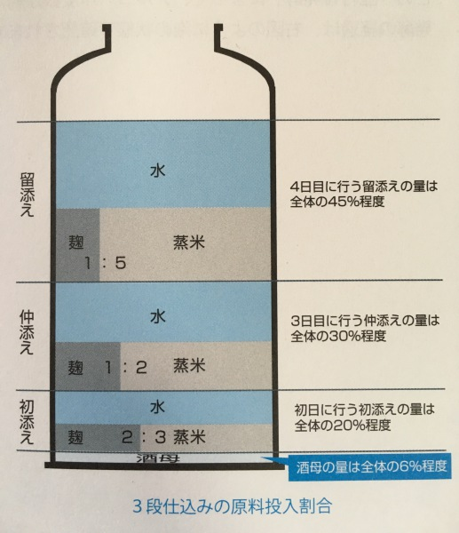 日本酒の三段仕込みに関する画像