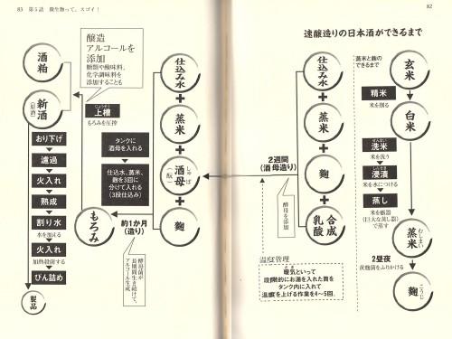 速醸造りの日本酒ができるまでの画像