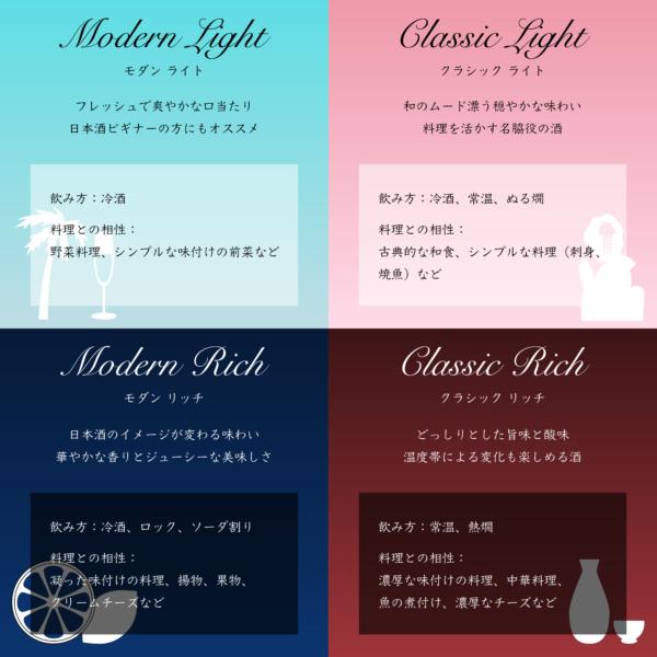 日本酒のタイプの詳細説明画像